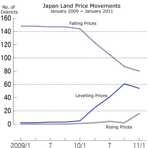 japan-land-price-movements-mlit