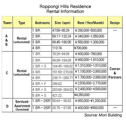 roppongi-hills-residence-rental-information