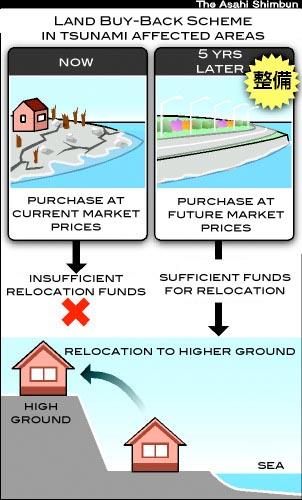 Buy-back scheme for tsunami-hit land