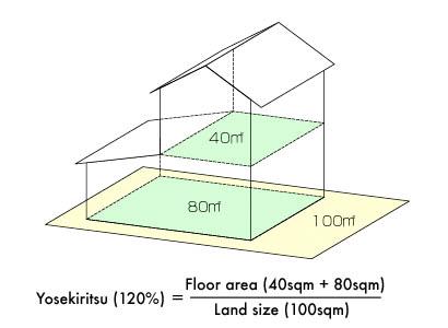 Building Regulations in Japan