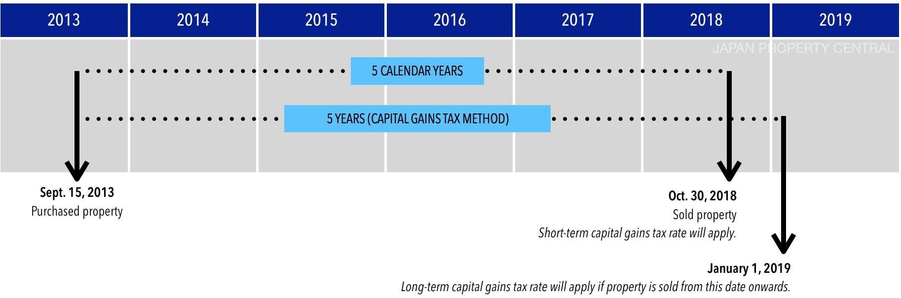 2. Maximize Capital Improvements
