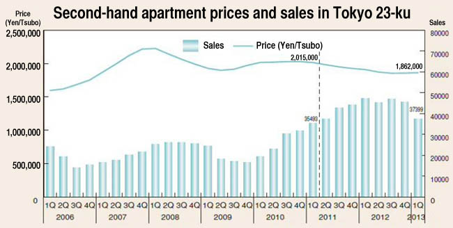 Apartment prices skyrocket in Sendai - JAPAN PROPERTY CENTRAL