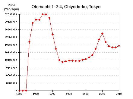Otemachi Land Prices