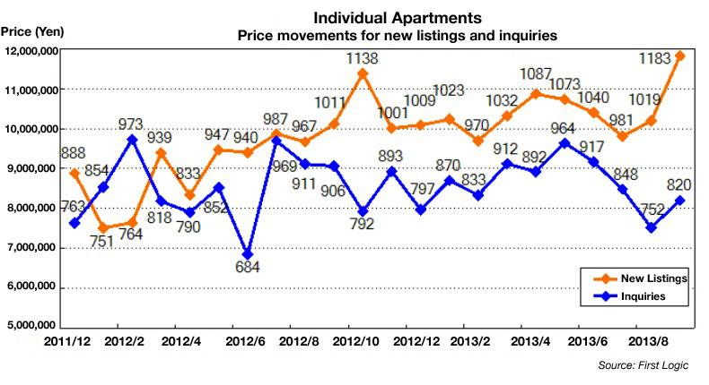 Investment Apartment Prices 2011 2013
