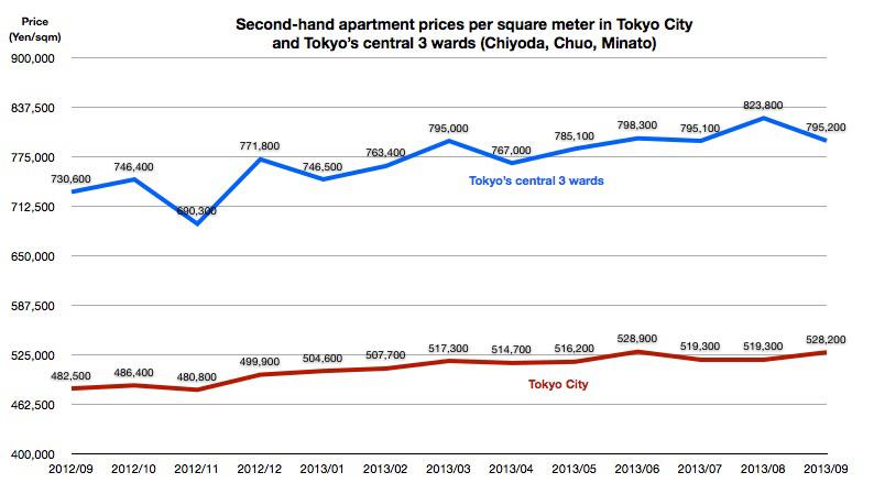 Tokyo apartment prices September 2013