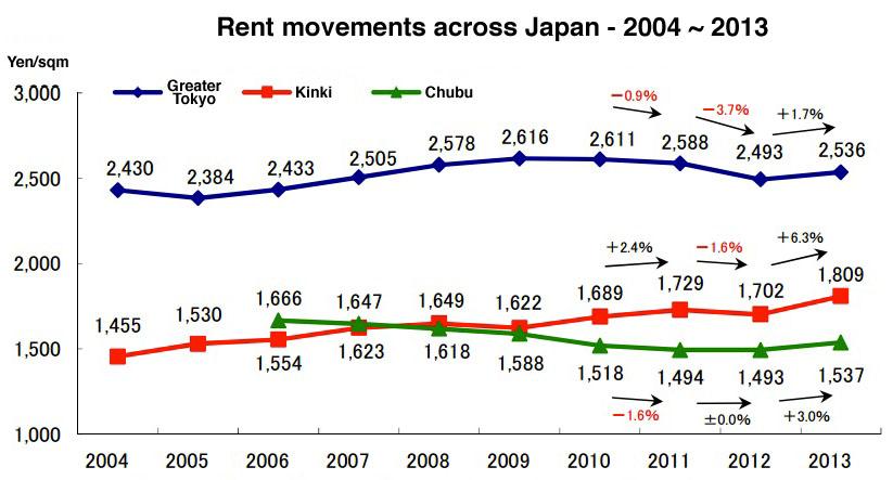 December rental data – Tokyo Kantei