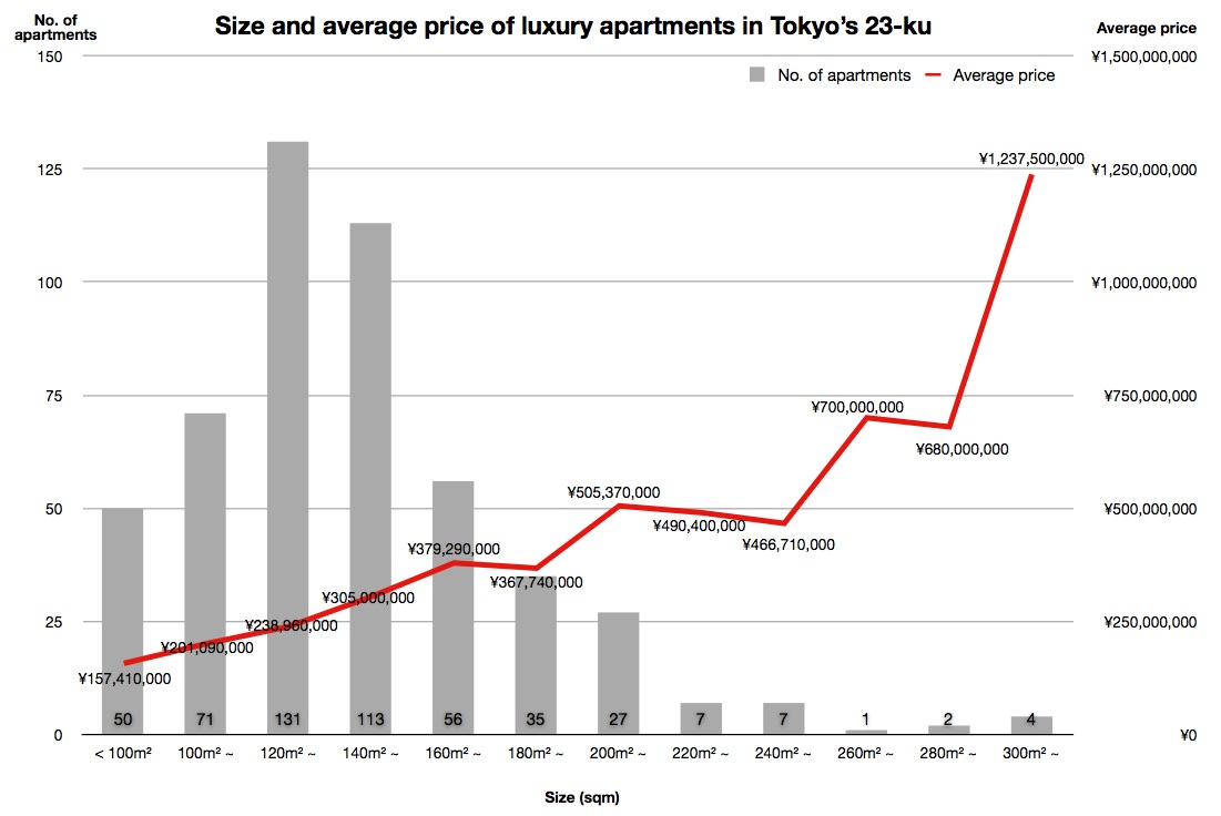 Where are the most luxurious apartments in Tokyo? - JAPAN ...