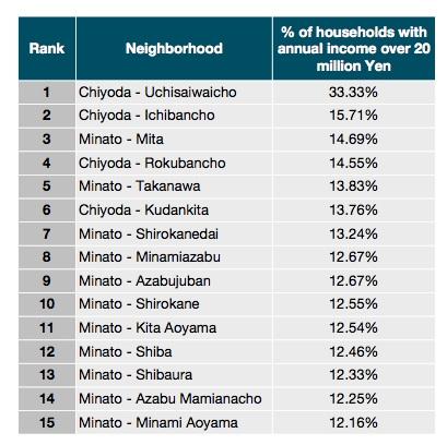 Tokyo neighborhoods by income