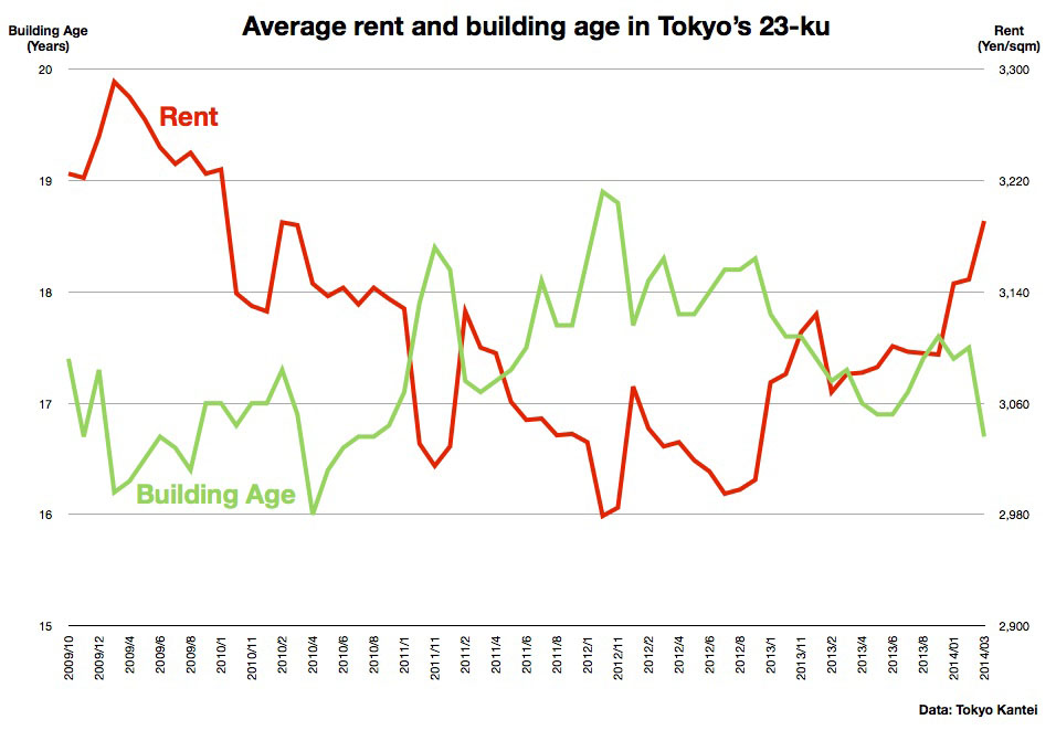 March rental data – Tokyo Kantei