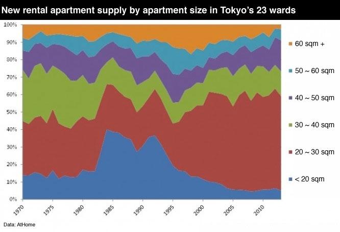 Tokyo apartment rental supply