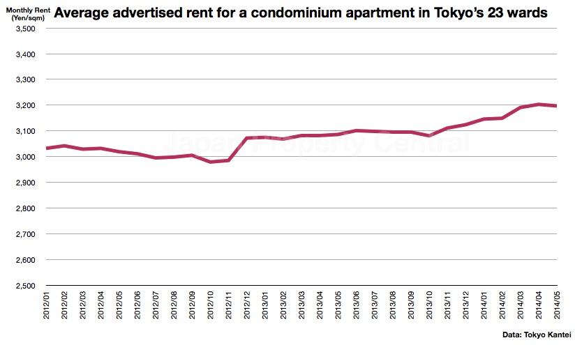 May rental data – Tokyo Kantei