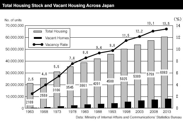 Japan Housing Stock 1963 2013