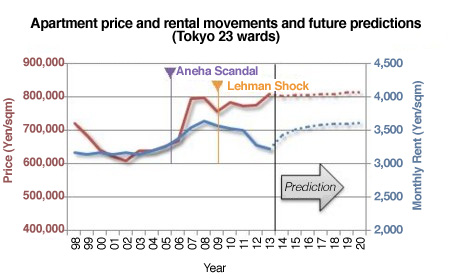 Tokyo apartment prices - JAPAN PROPERTY CENTRAL