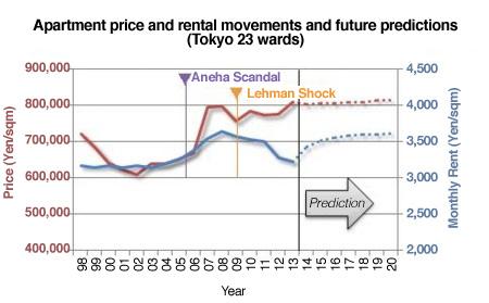 Tokyo apartment price prediction