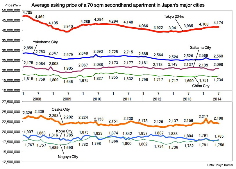 Secondhand apartment prices in July 2014 - Tokyo Kantei ...