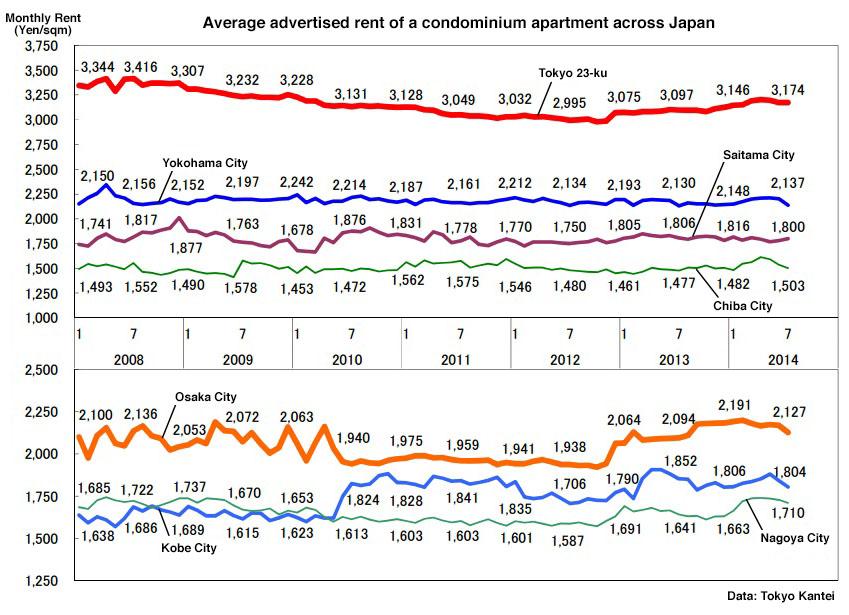 Japan apartment rent July 2014