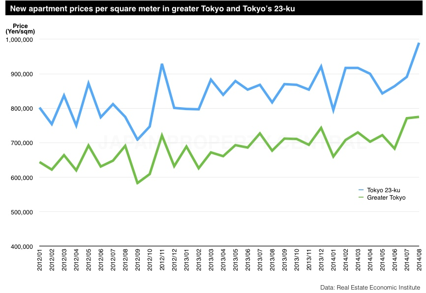 New apartment prices in Tokyo up 26%