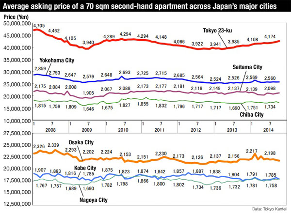 Apartment price Japan October 2014 2