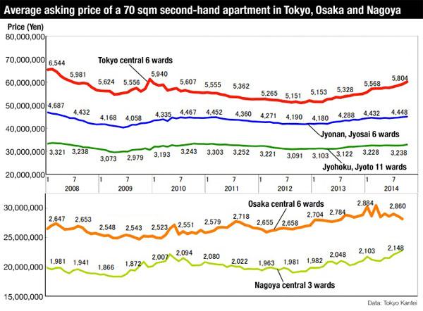 Apartment price Japan October 2014 3