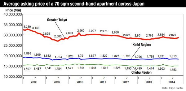 Apartment price Japan October 2014