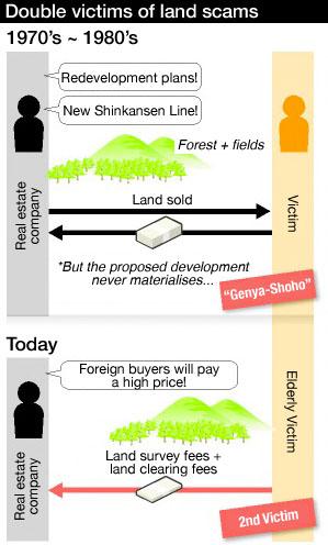 Japan Land Scam 1