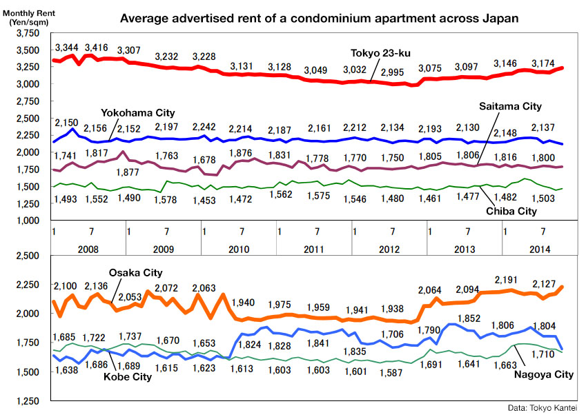 Average Rent Tokyo Japan Property Central