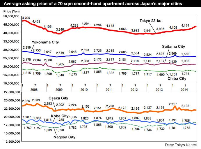 Secondhand apartment prices in December 2014 – Tokyo Kantei