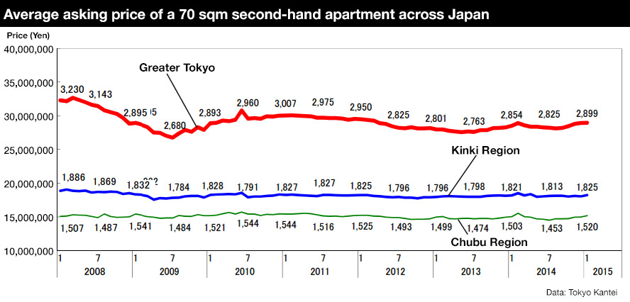Tokyo Prices Secondhand Apartment Prices In January 2015