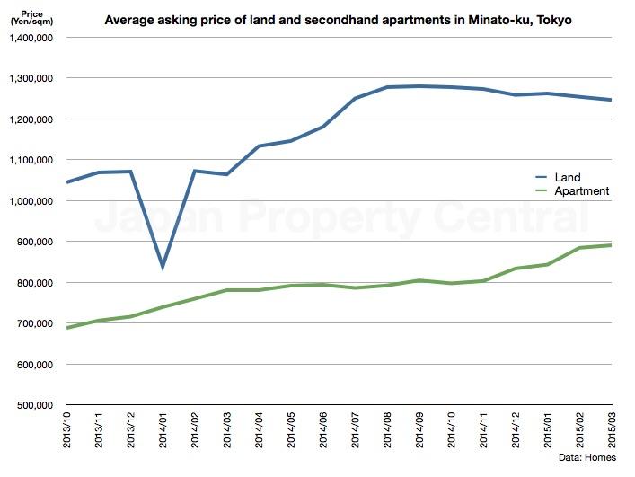 Minato Tokyo Apartment Land Prices Mar 2015