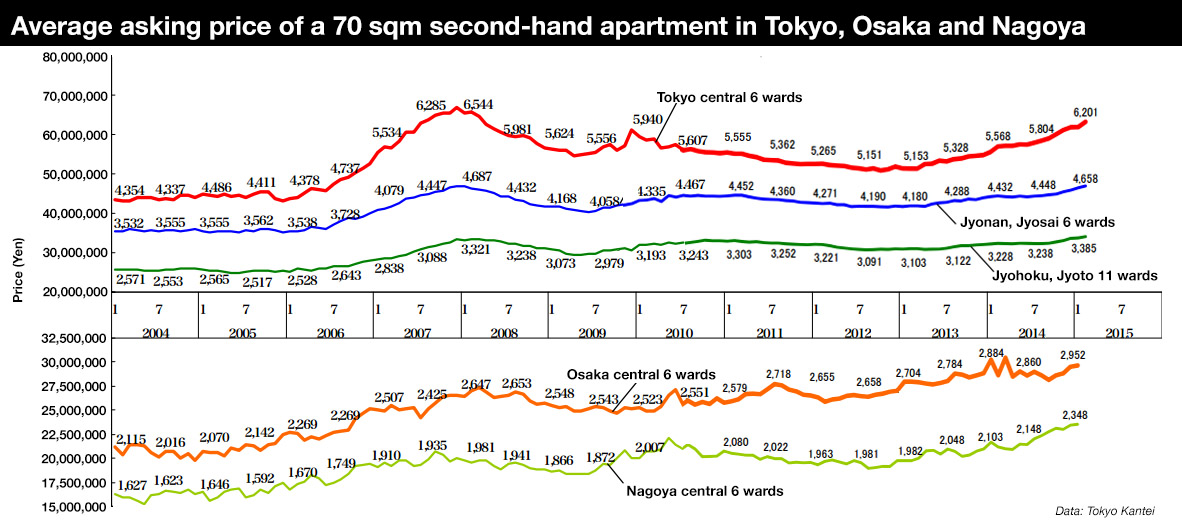 Secondhand apartment prices continue to rise in February ...