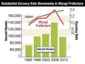 Miyagi Prefecture's vacancy rate set to rise