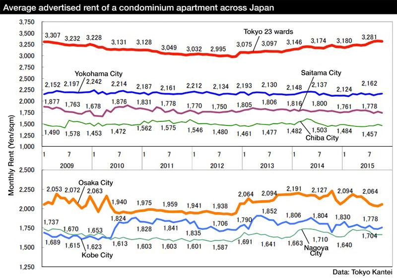 Japan apartment rents Oct2015