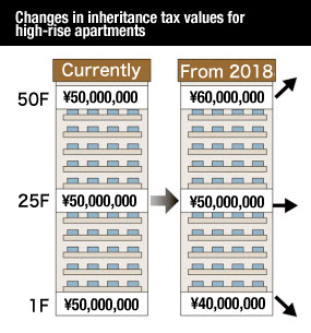 Inheritance tax on apartments