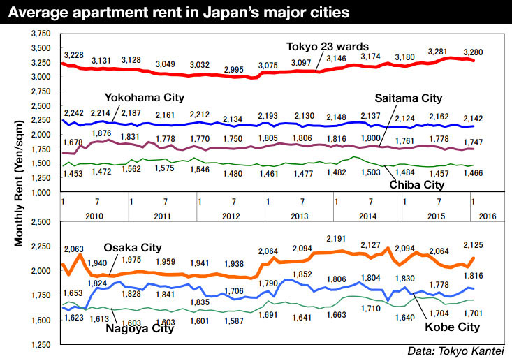 Average rent in Tokyo takes a dip in January
