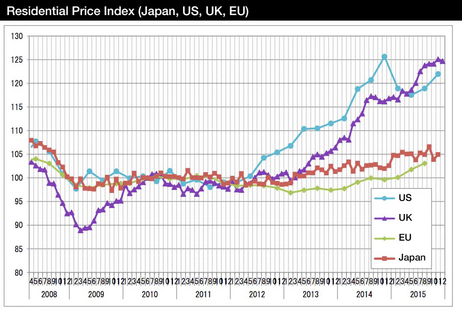 Japan Real Estate Institute Home Price Indices
