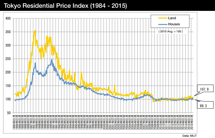 Stratified Median House Price Index