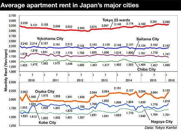 Average Apartment Rent In February Japan Property Central