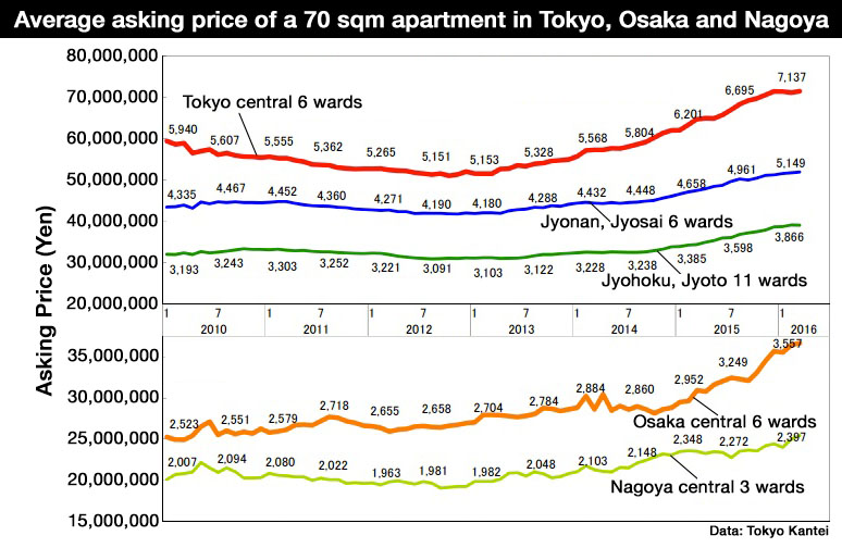 Tokyo apartment asking prices increase for 21st ...
