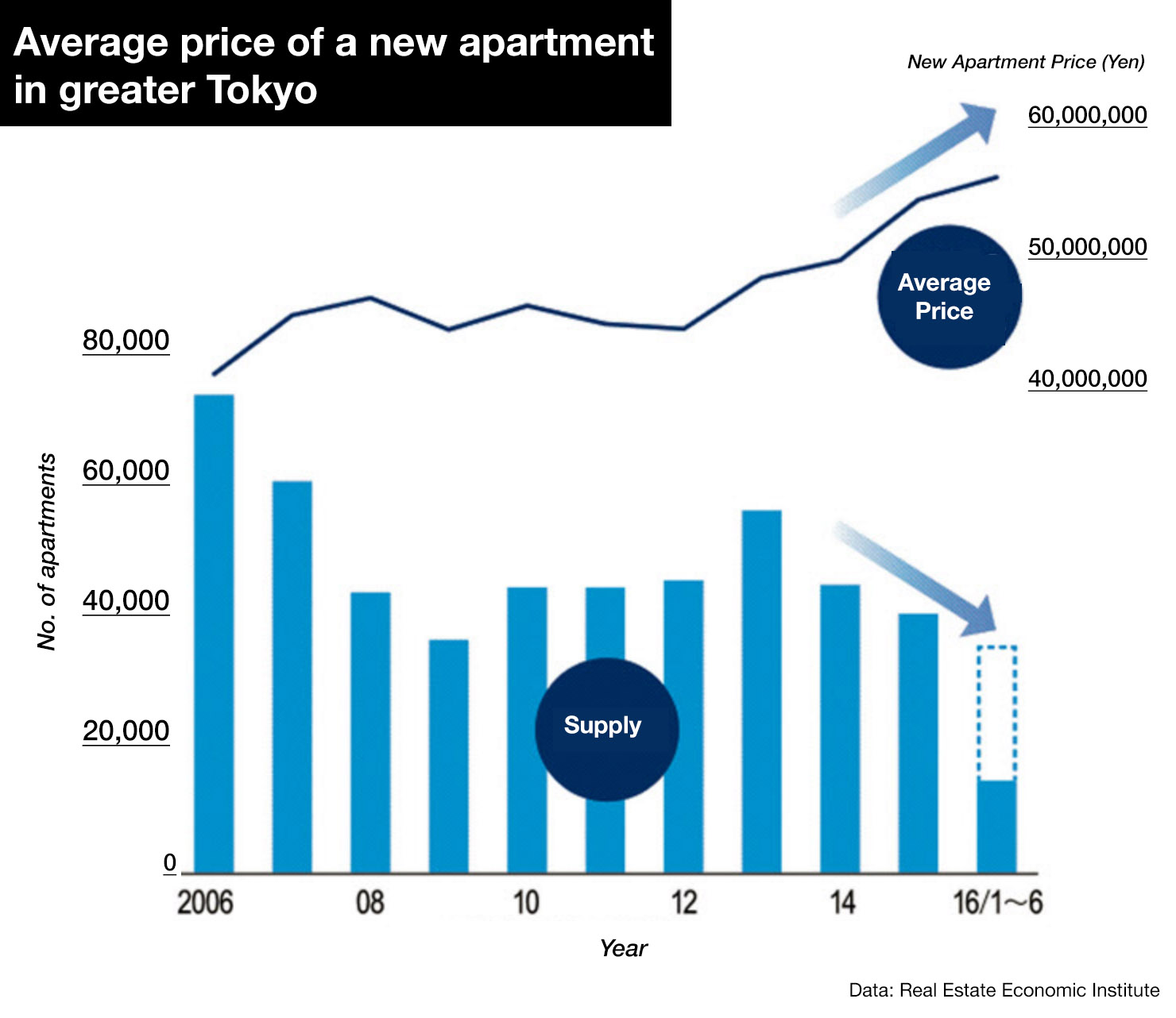 Apartments Prices: Luxury Apartment Sales Dominating Japan's Property Market
