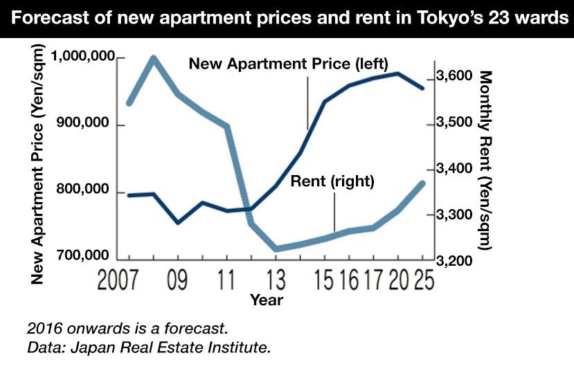 Tokyo apartment price forecast