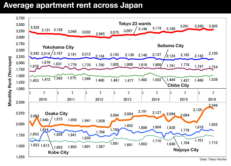 Average apartment rent in July 2016