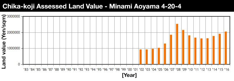 Minami Aoyama 4 Land Value 2016