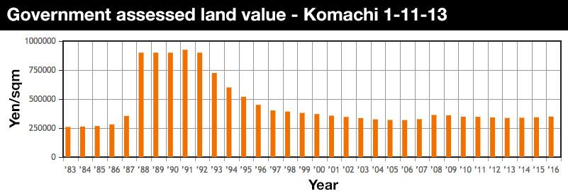 komachi-land-value
