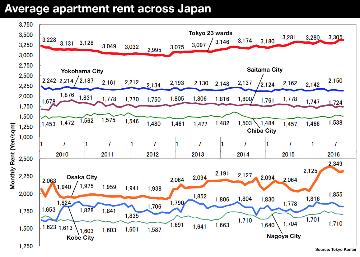 Average Apartment Rent In September Japan Property Central