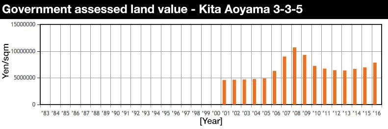 kita-aoyama-3-value