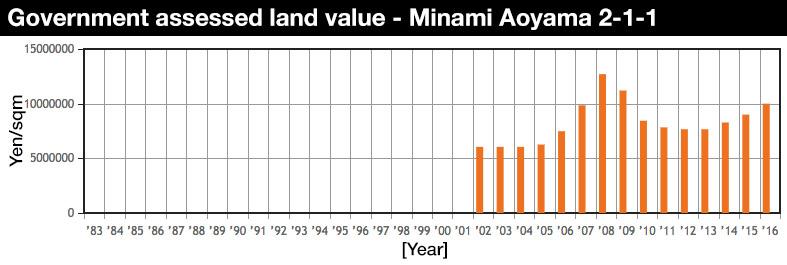 minami-aoyama-2-land-value