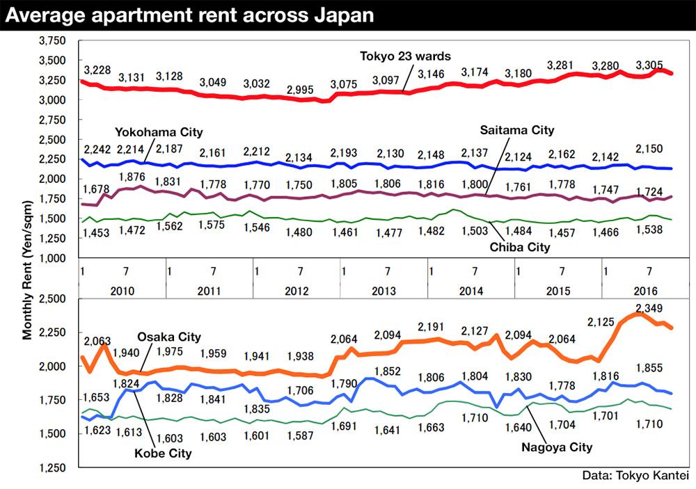 Average apartment rent in October 2016