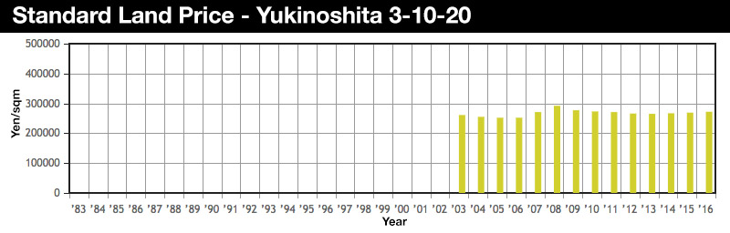 yukinoshita-land-price-2016