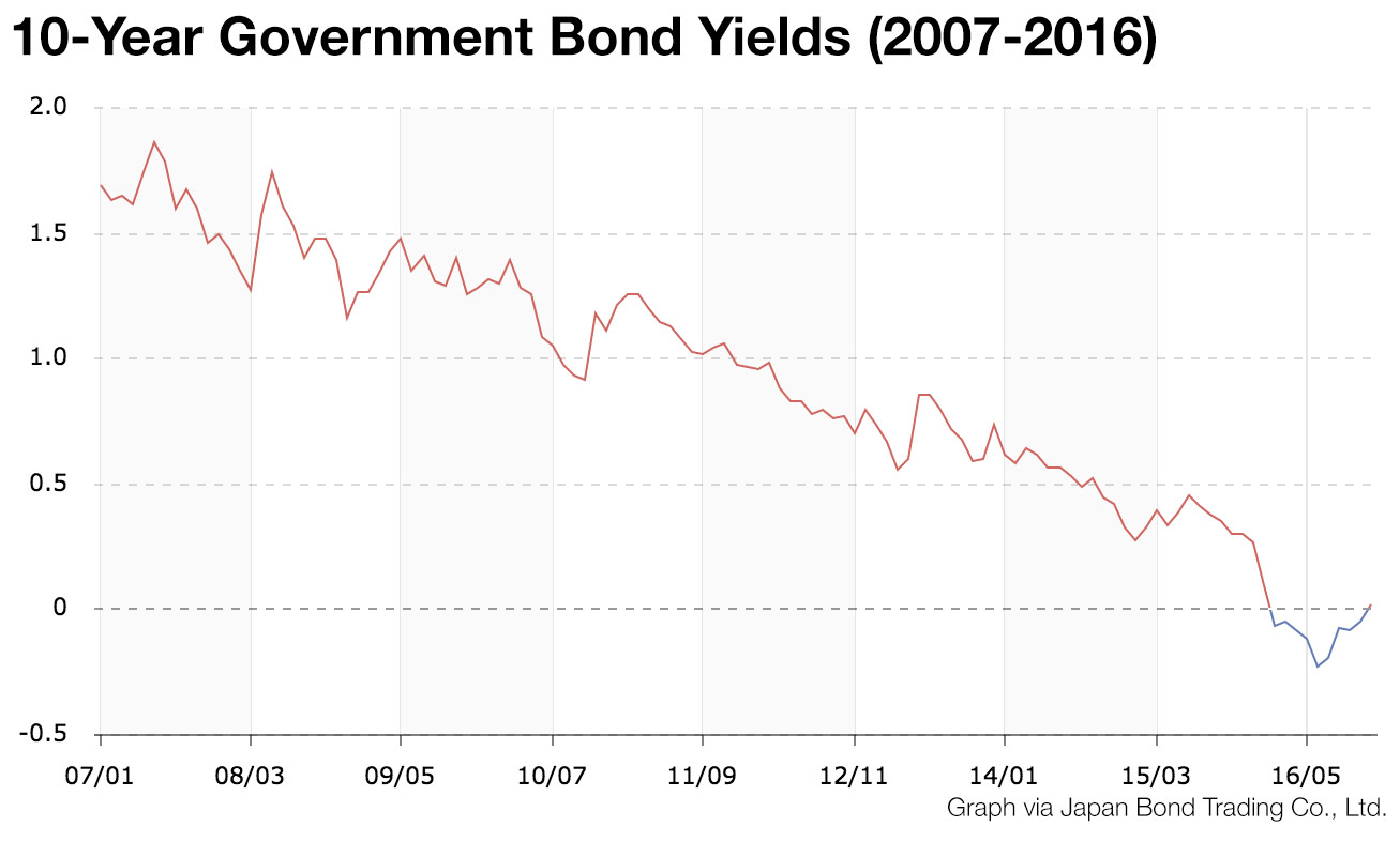 10-year-government-bonds-japan