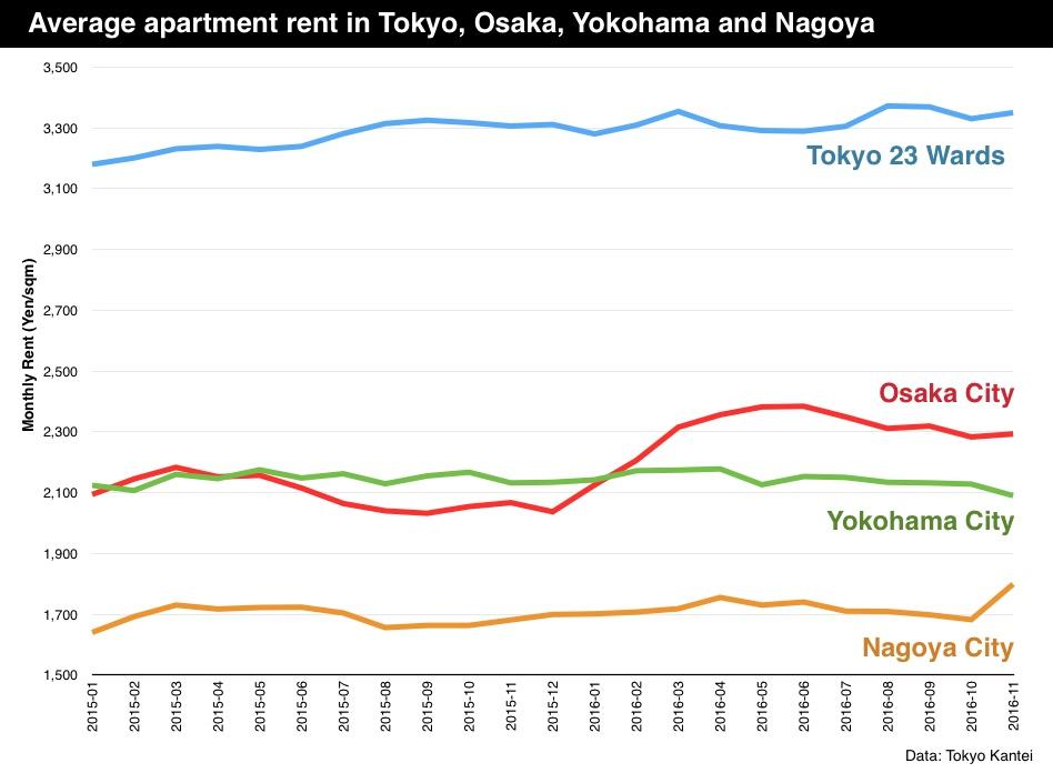 Average Apartment Rent In Tokyo